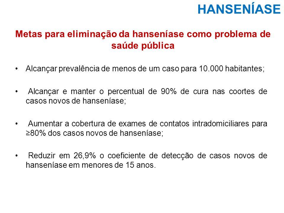 Metas para eliminação da hanseníase como problema de saúde pública