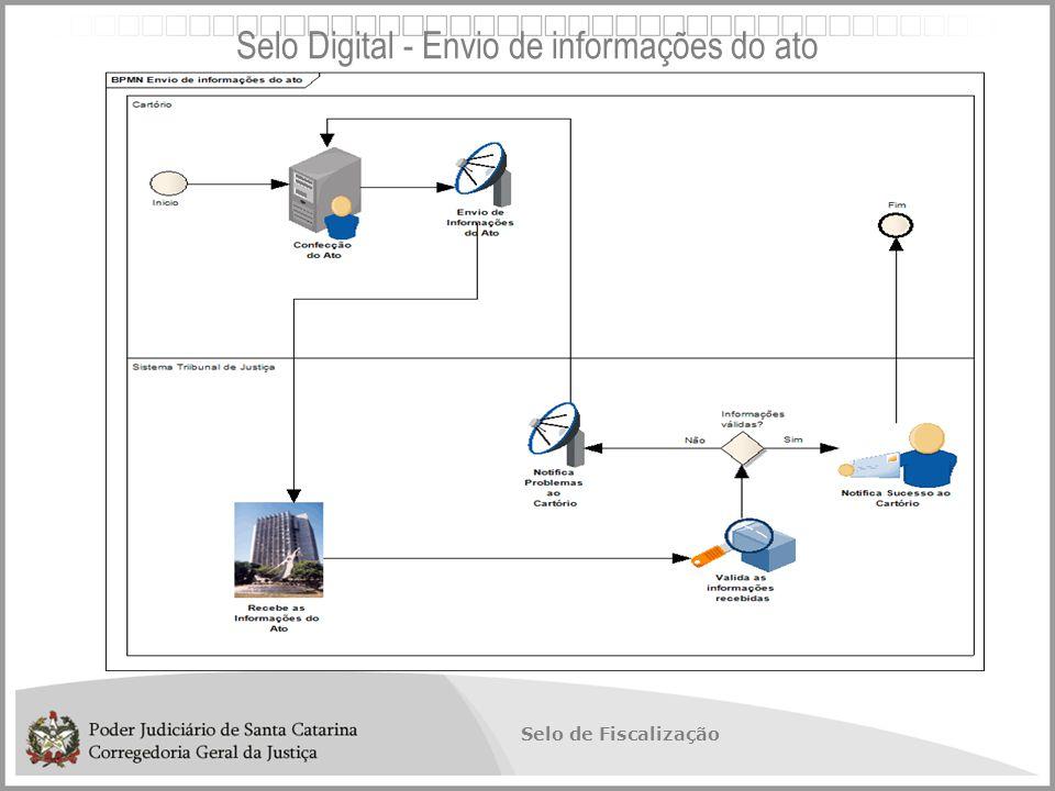 Selo Digital - Envio de informações do ato