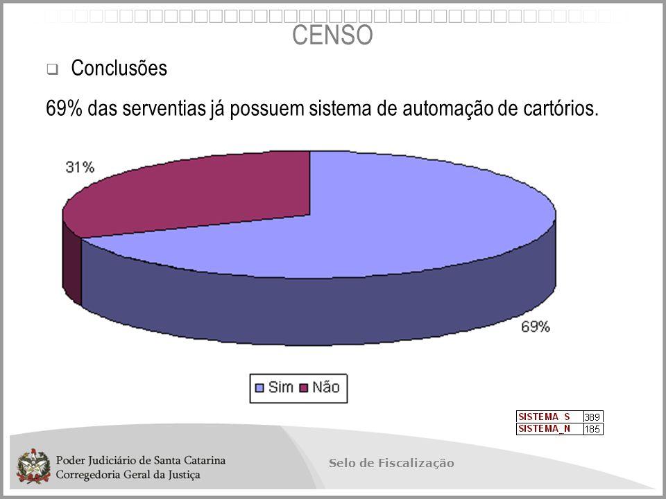 CENSO Conclusões 69% das serventias já possuem sistema de automação de cartórios.
