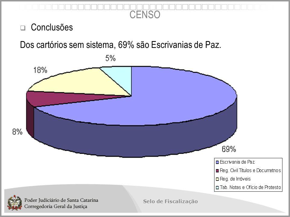CENSO Conclusões Dos cartórios sem sistema, 69% são Escrivanias de Paz.