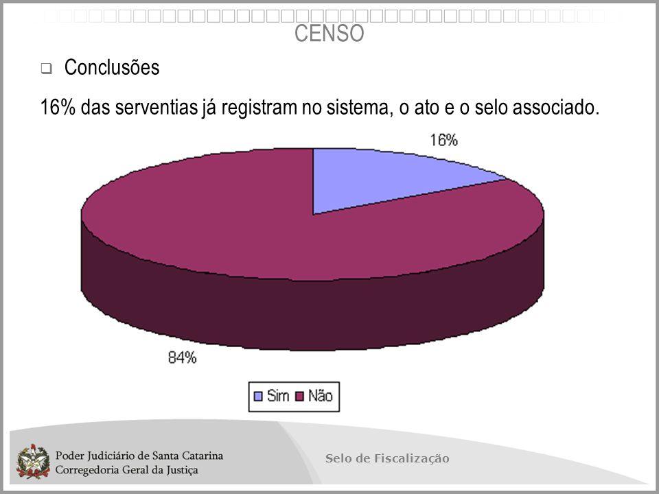 CENSO Conclusões 16% das serventias já registram no sistema, o ato e o selo associado.