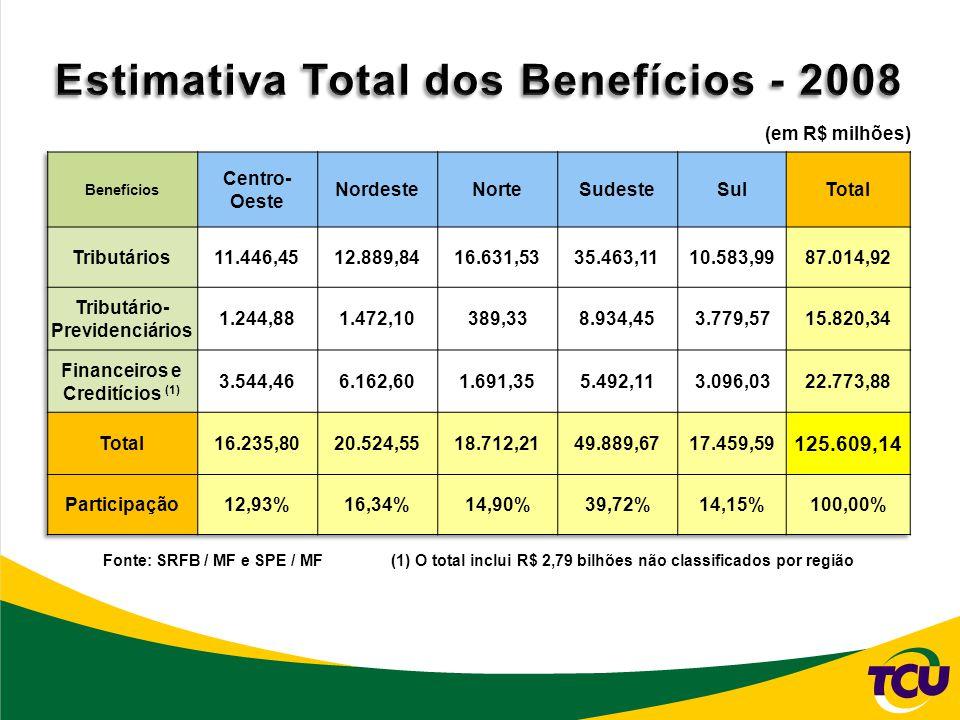 Estimativa Total dos Benefícios - 2008