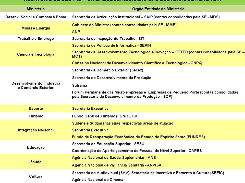 RELATÓRIO DE GESTÃO – UNIDADES JURISDICIONADAS GESTORAS DE RENÚNCIA