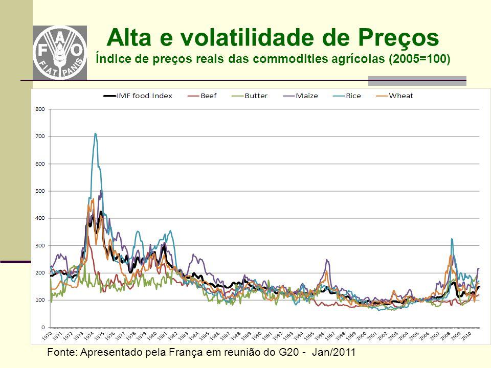 Alta e volatilidade de Preços