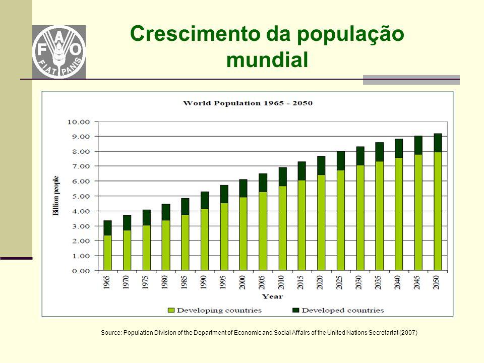 Crescimento da população mundial