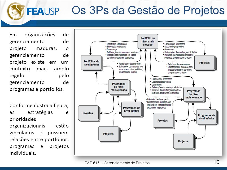 Os 3Ps da Gestão de Projetos