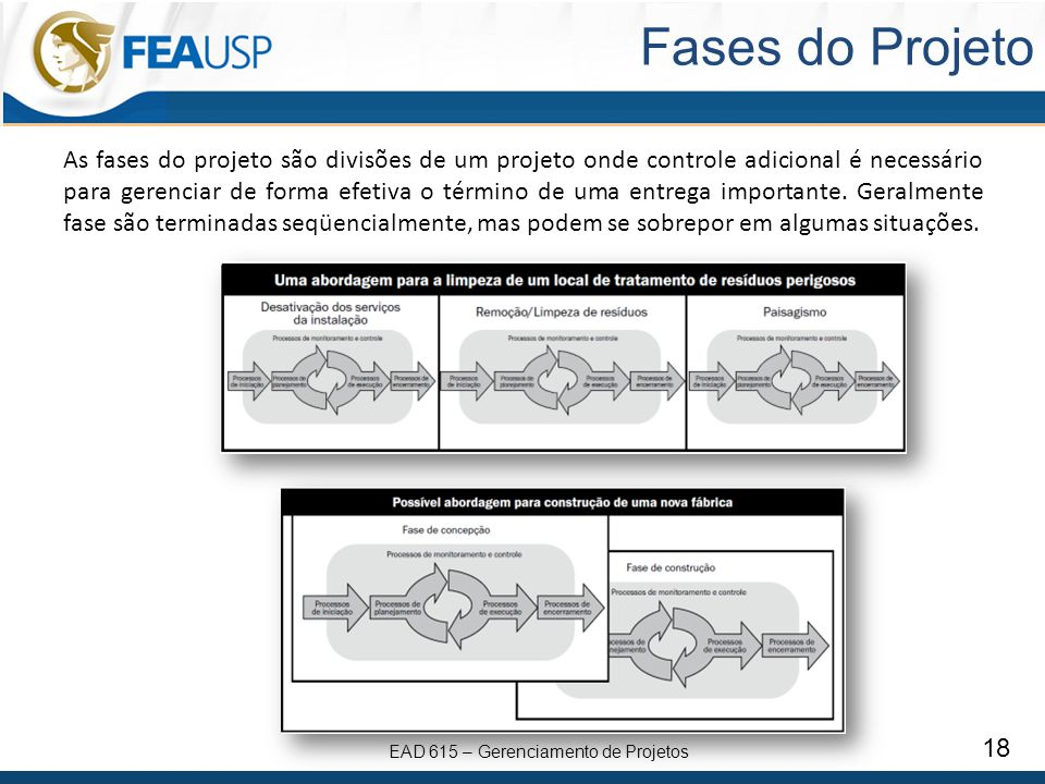 Fases do Projeto