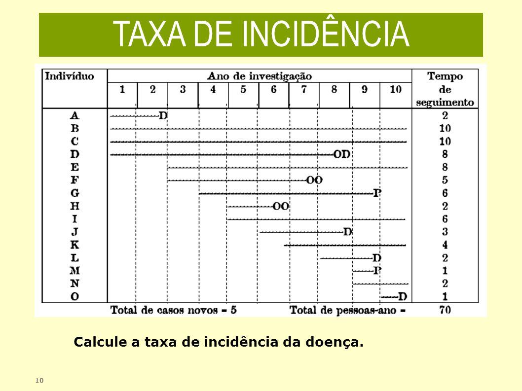 TAXA DE INCIDÊNCIA Calcule a taxa de incidência da doença. 10