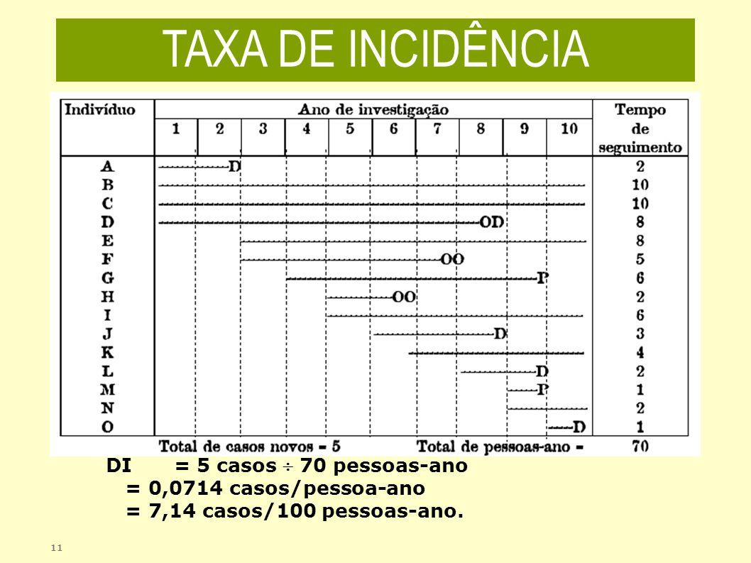 TAXA DE INCIDÊNCIA DI = 5 casos  70 pessoas-ano