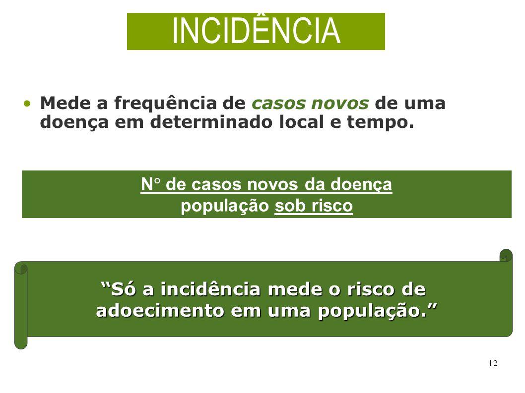 INCIDÊNCIA N de casos novos da doença população sob risco