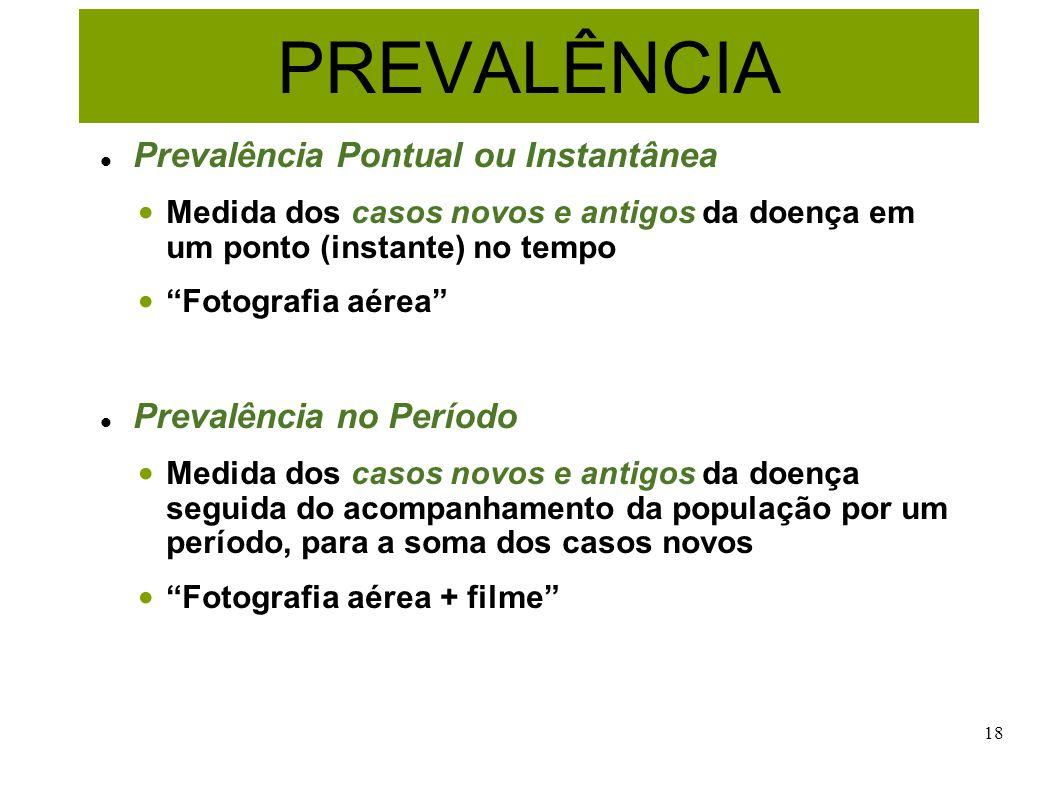 PREVALÊNCIA Prevalência Pontual ou Instantânea Prevalência no Período