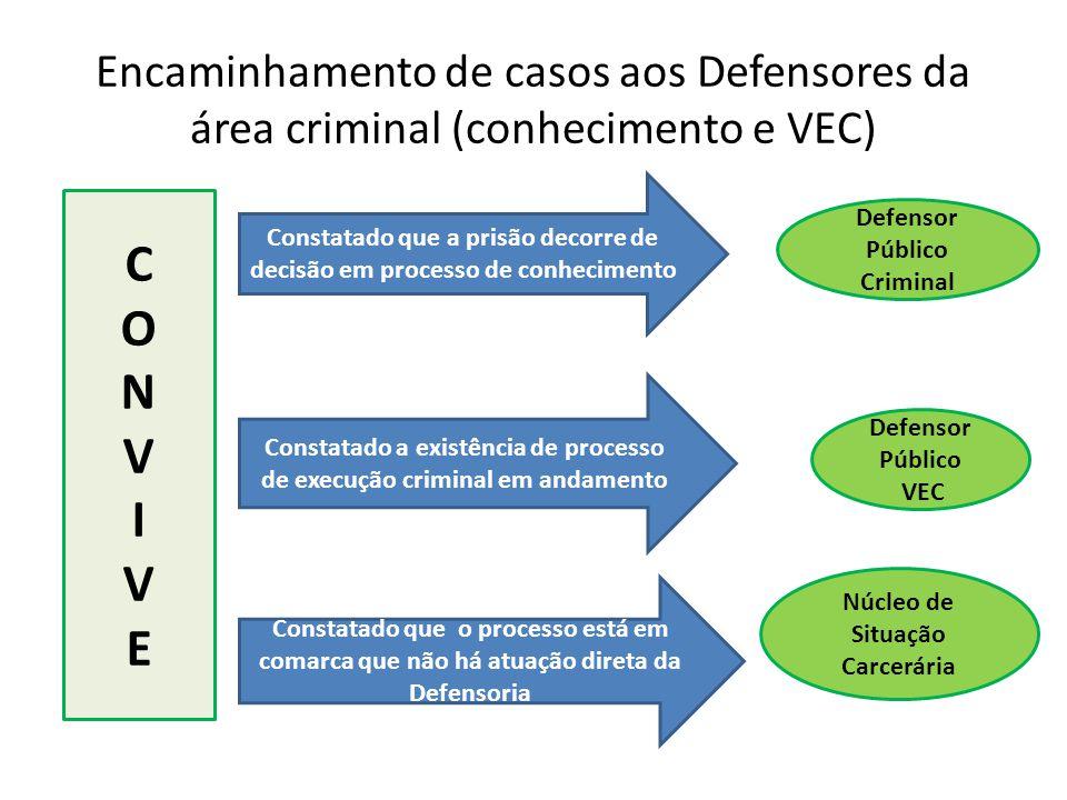 Encaminhamento de casos aos Defensores da área criminal (conhecimento e VEC)