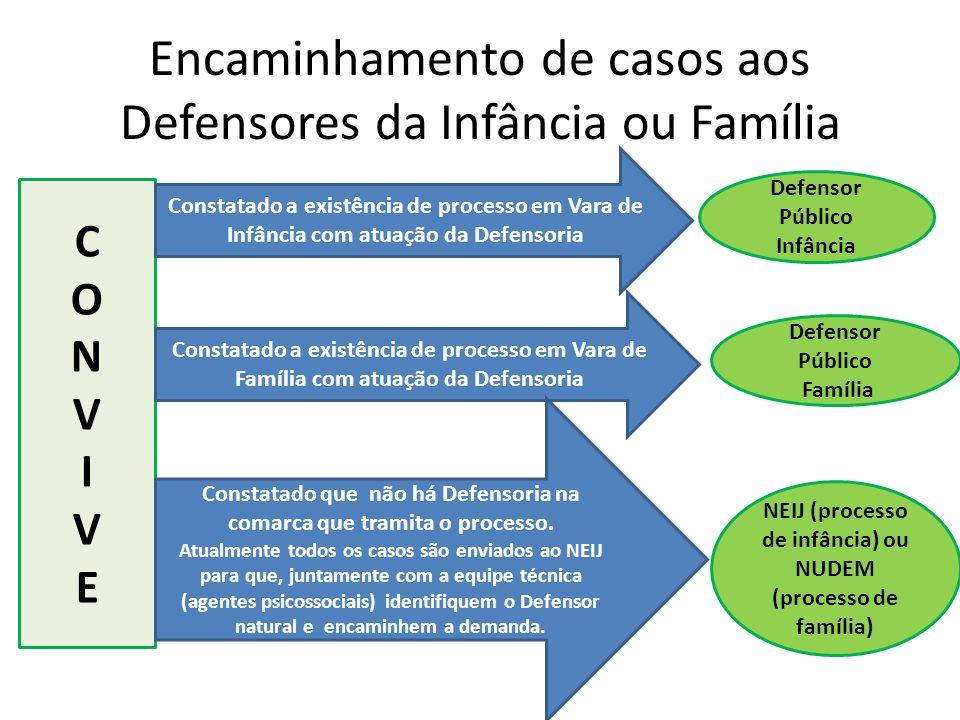 Encaminhamento de casos aos Defensores da Infância ou Família
