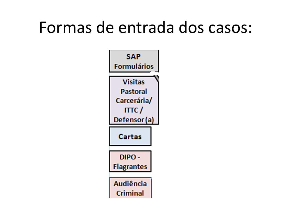 Formas de entrada dos casos: