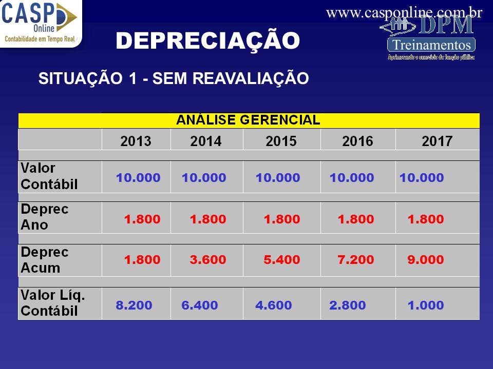 DEPRECIAÇÃO SITUAÇÃO 1 - SEM REAVALIAÇÃO 10.000 10.000 10.000 10.000