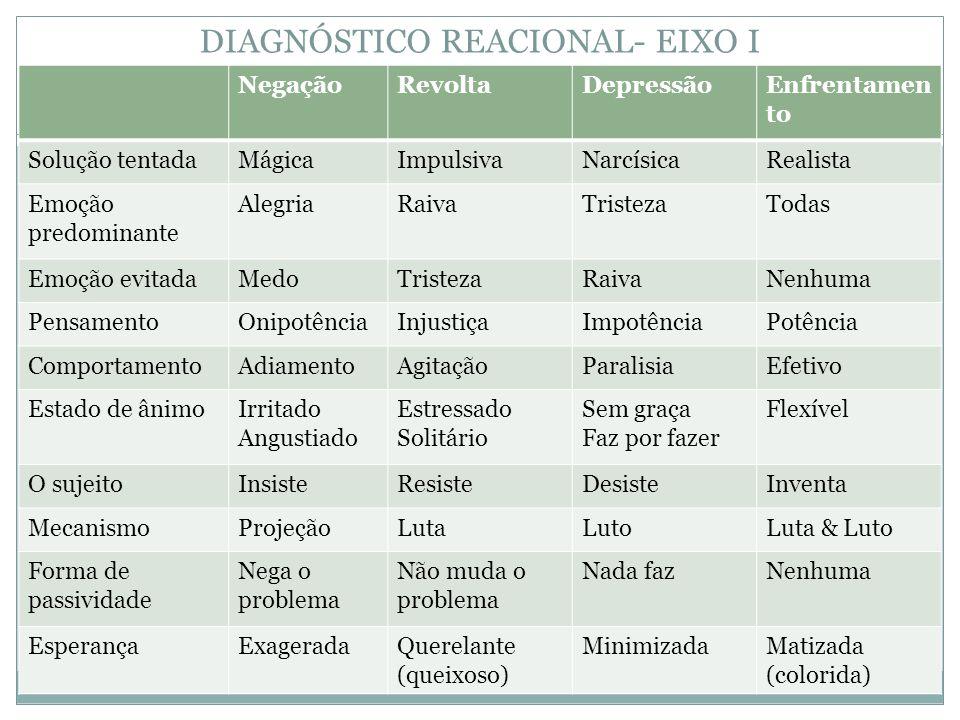 DIAGNÓSTICO REACIONAL- EIXO I