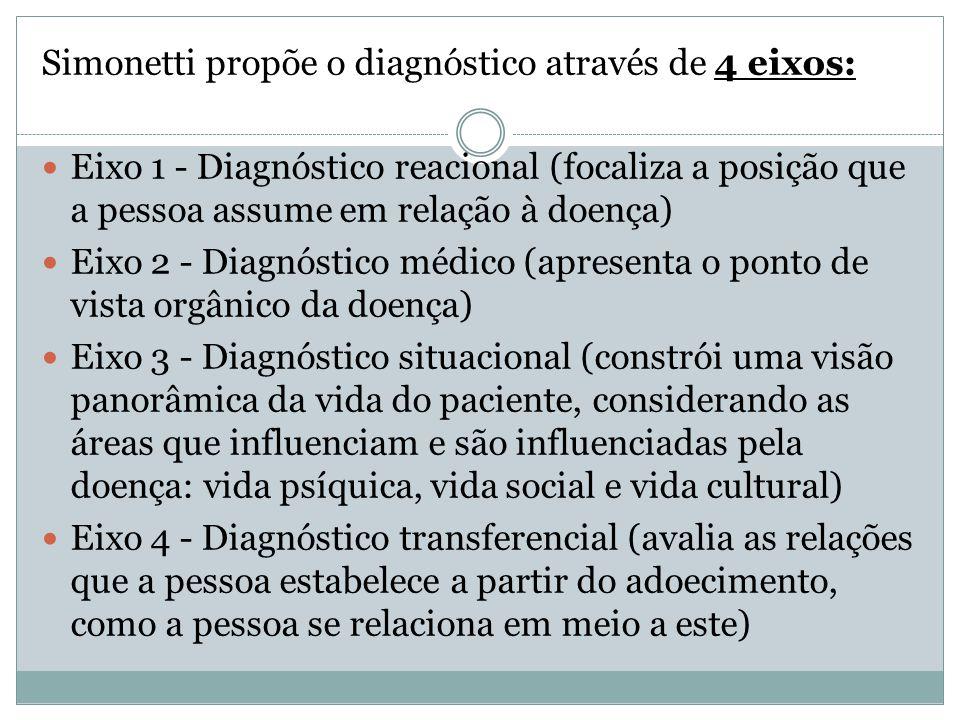 Simonetti propõe o diagnóstico através de 4 eixos: