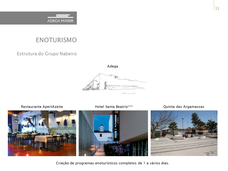 ENOTURISMO Estrutura do Grupo Nabeiro Adega Restaurante ApertAzeite