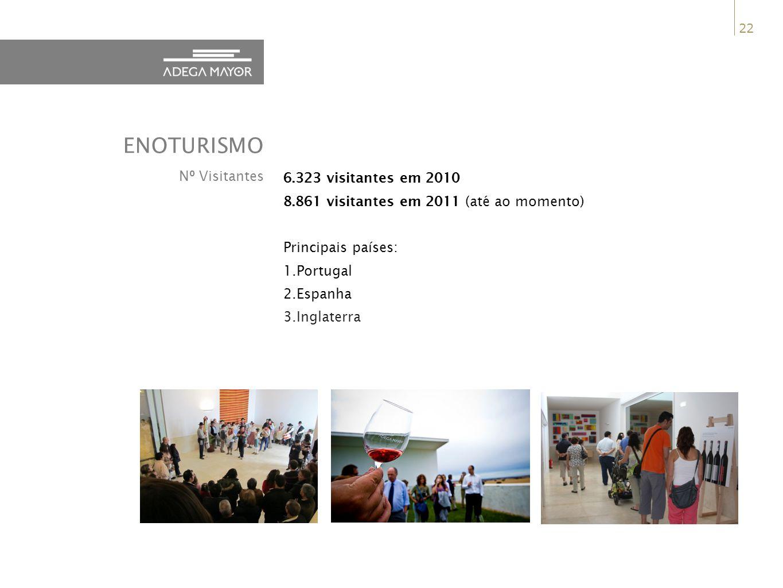 ENOTURISMO Nº Visitantes 6.323 visitantes em 2010