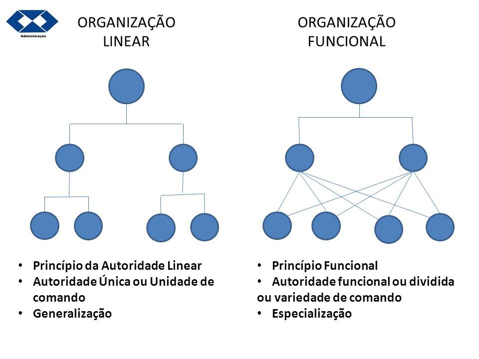 ORGANIZAÇÃO LINEAR ORGANIZAÇÃO FUNCIONAL