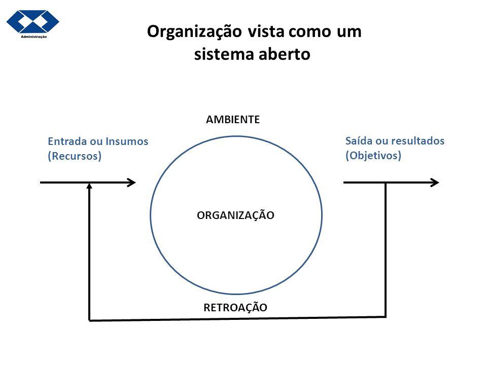Organização vista como um sistema aberto