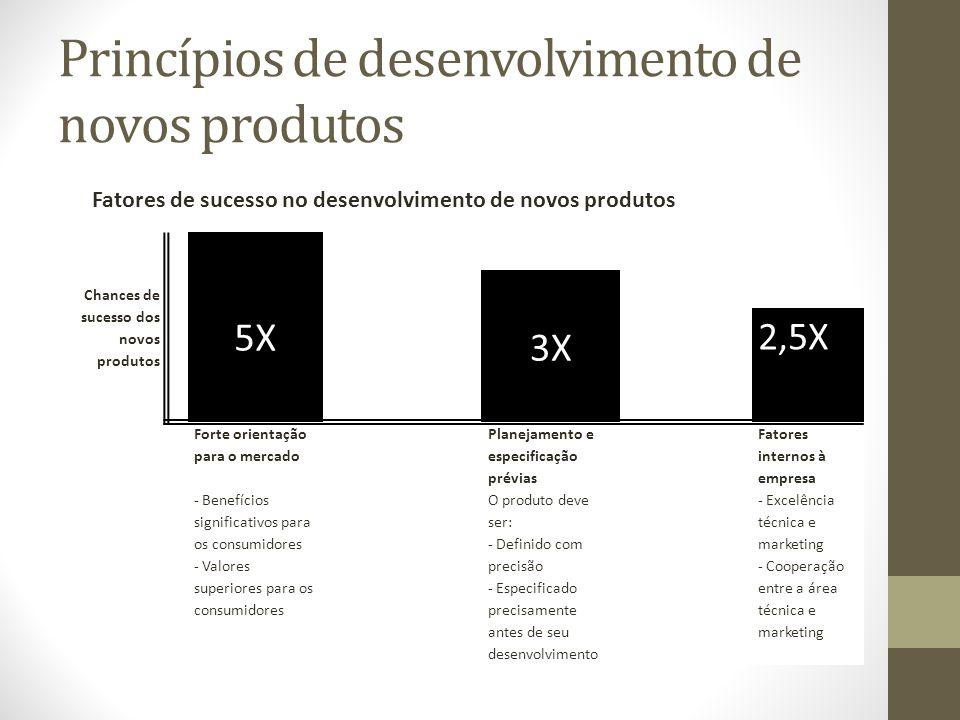 Princípios de desenvolvimento de novos produtos