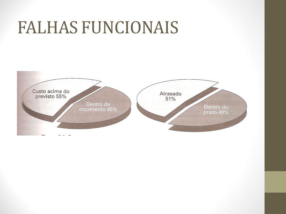 FALHAS FUNCIONAIS