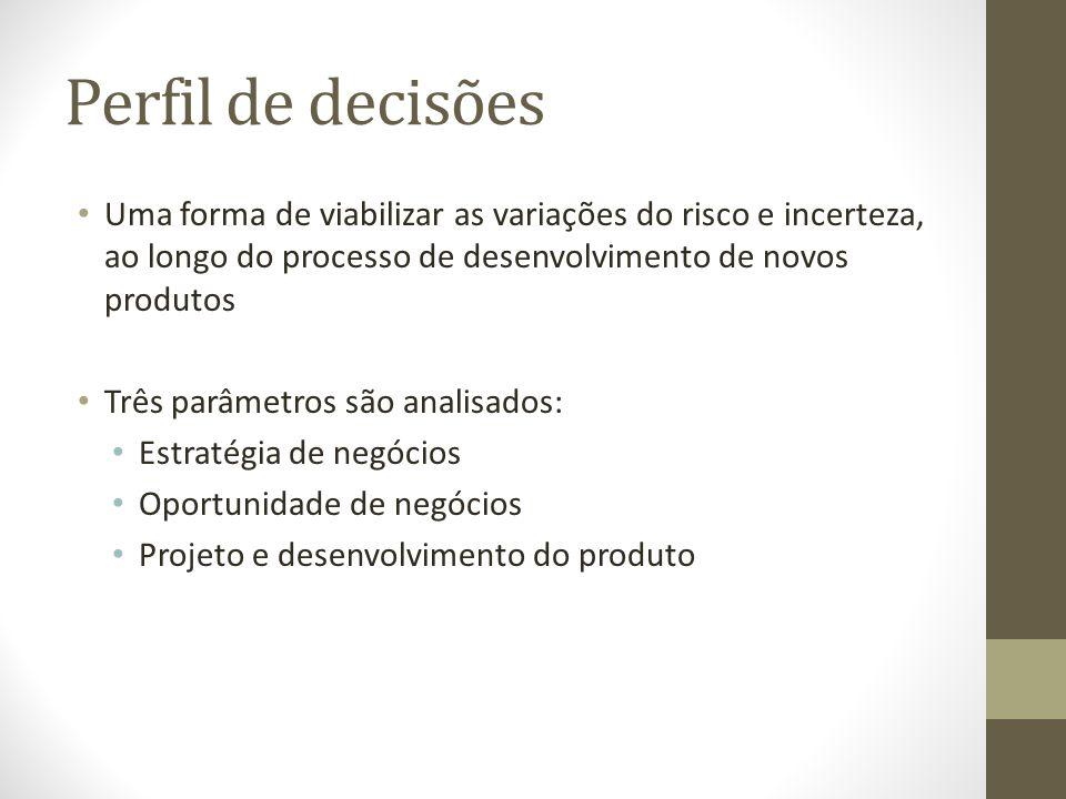 Perfil de decisões Uma forma de viabilizar as variações do risco e incerteza, ao longo do processo de desenvolvimento de novos produtos.