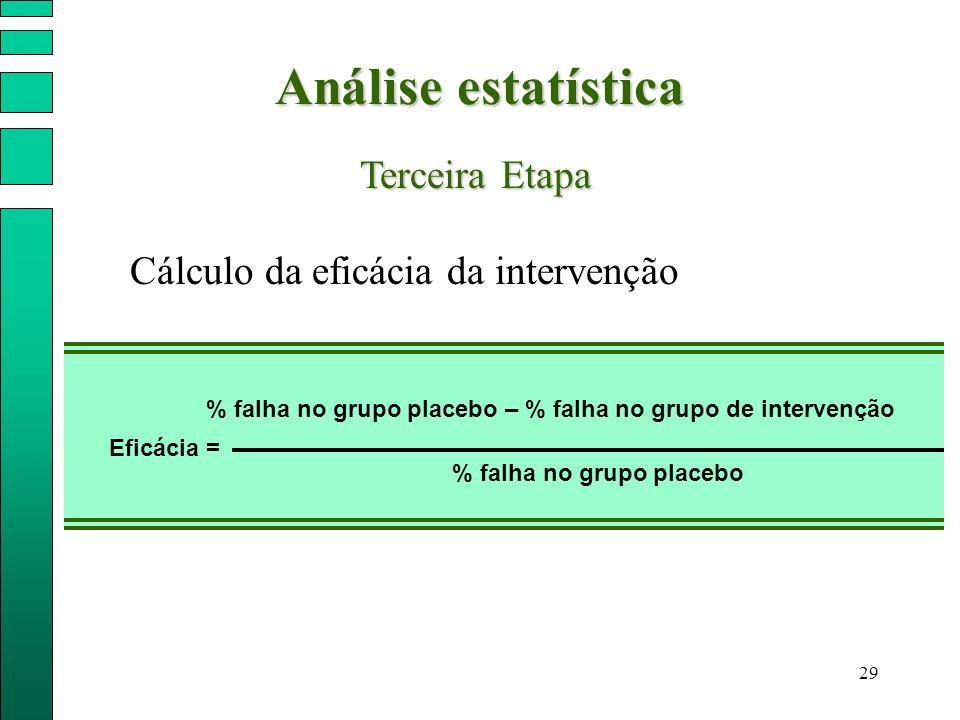Análise estatística Terceira Etapa Cálculo da eficácia da intervenção