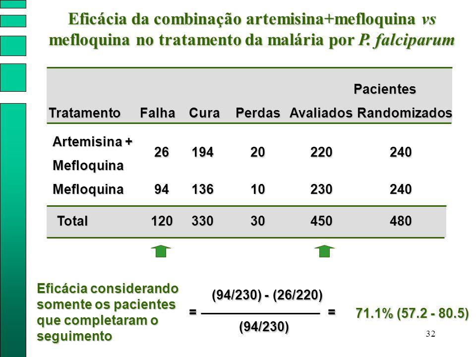 Eficácia da combinação artemisina+mefloquina vs mefloquina no tratamento da malária por P. falciparum
