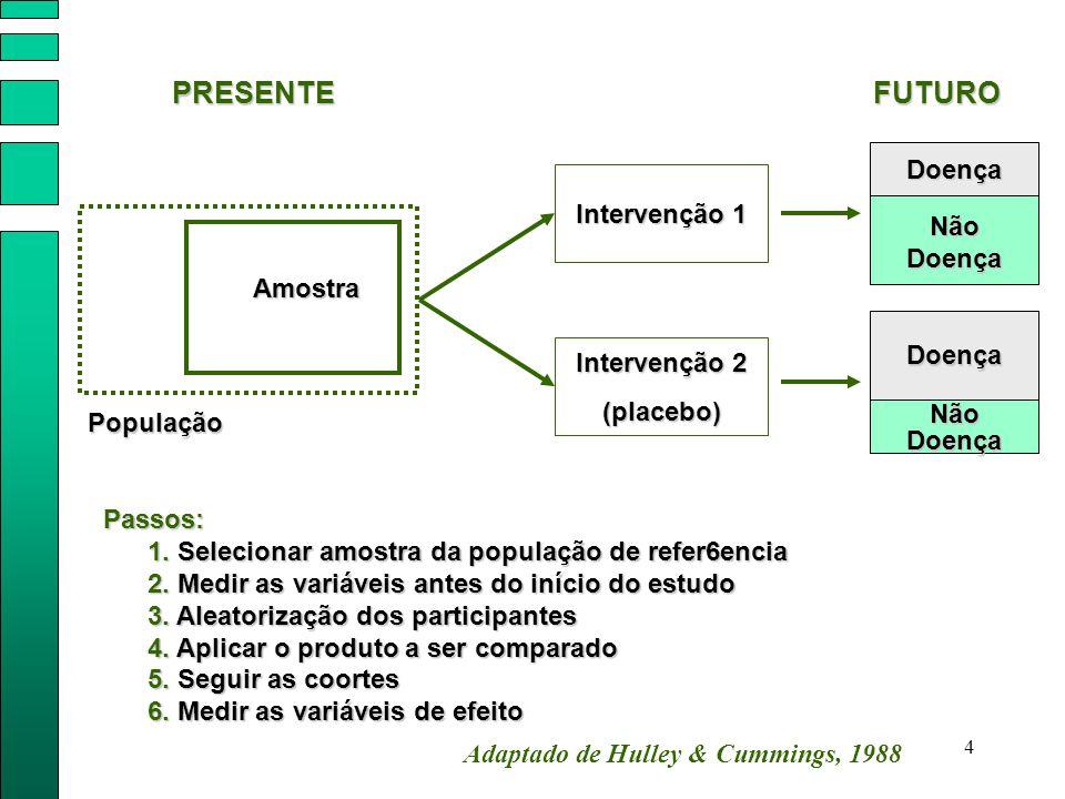PRESENTE FUTURO Doença Intervenção 1 Não Doença Amostra Doença