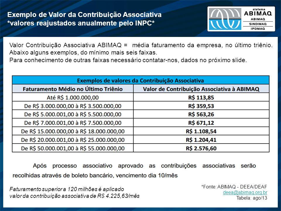 Exemplo de Valor da Contribuição Associativa