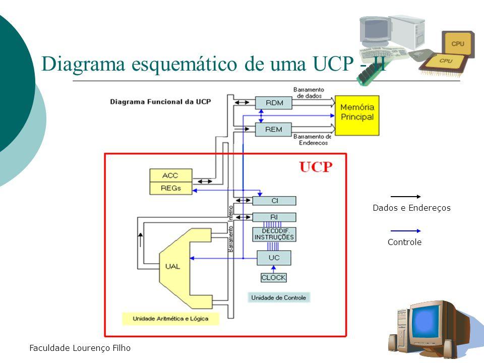 Diagrama esquemático de uma UCP - II