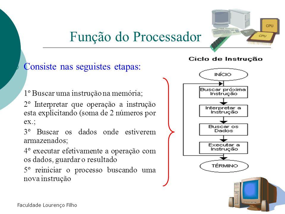 Função do Processador Consiste nas seguistes etapas: