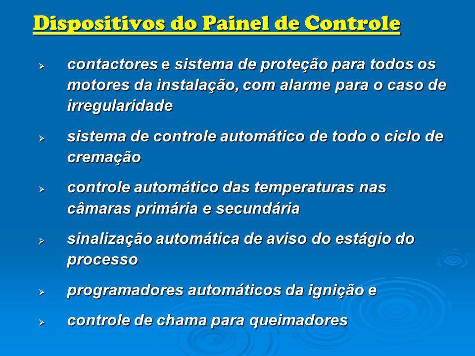 Dispositivos do Painel de Controle