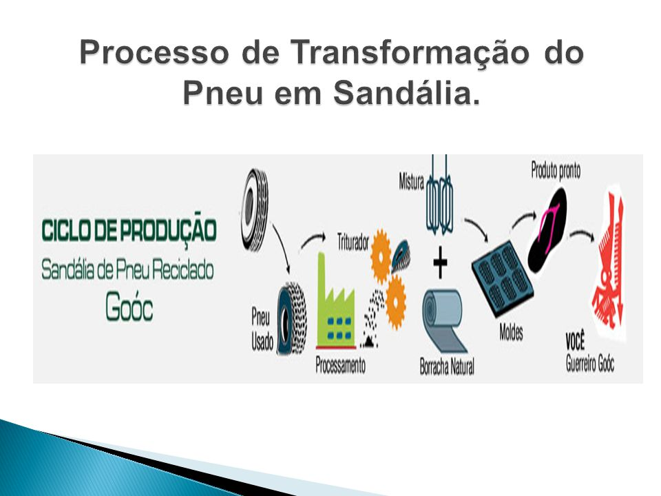 Processo de Transformação do Pneu em Sandália.