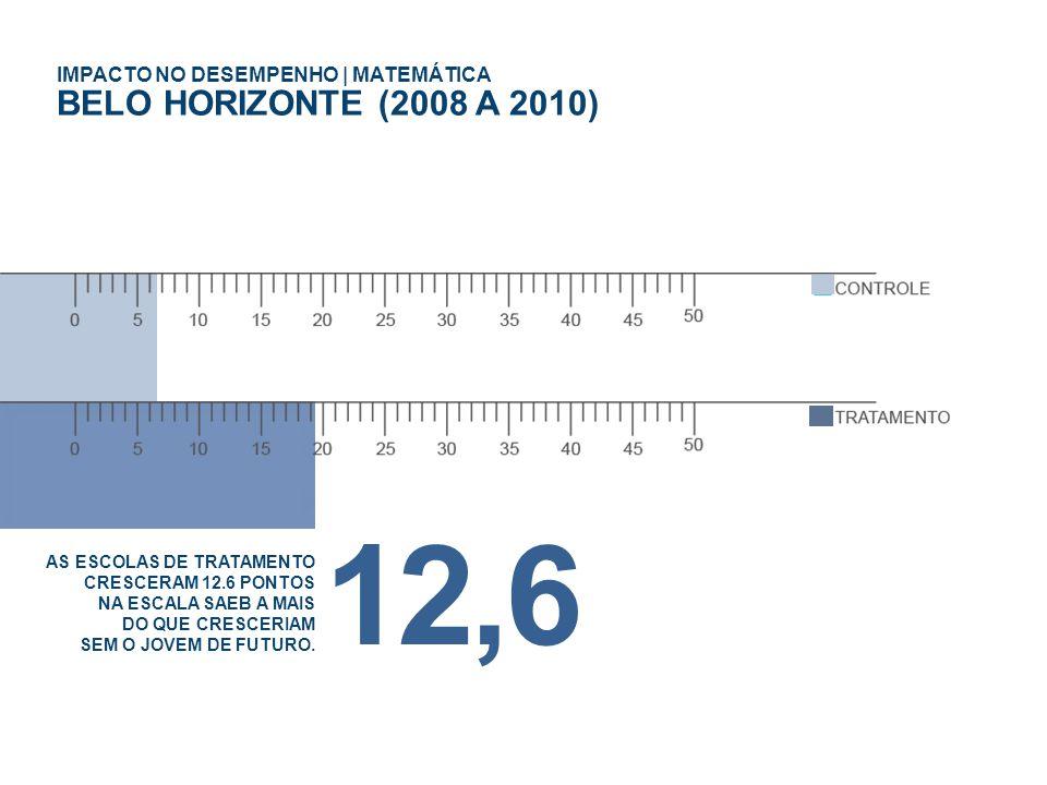 12,6 BELO HORIZONTE (2008 A 2010) IMPACTO NO DESEMPENHO | MATEMÁTICA
