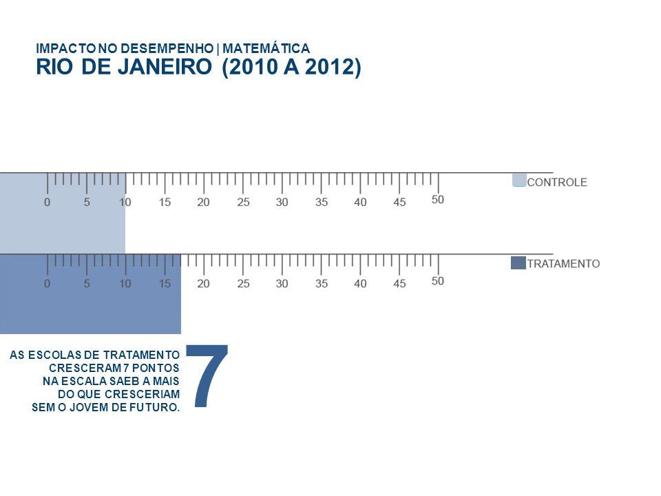 7 RIO DE JANEIRO (2010 A 2012) IMPACTO NO DESEMPENHO | MATEMÁTICA