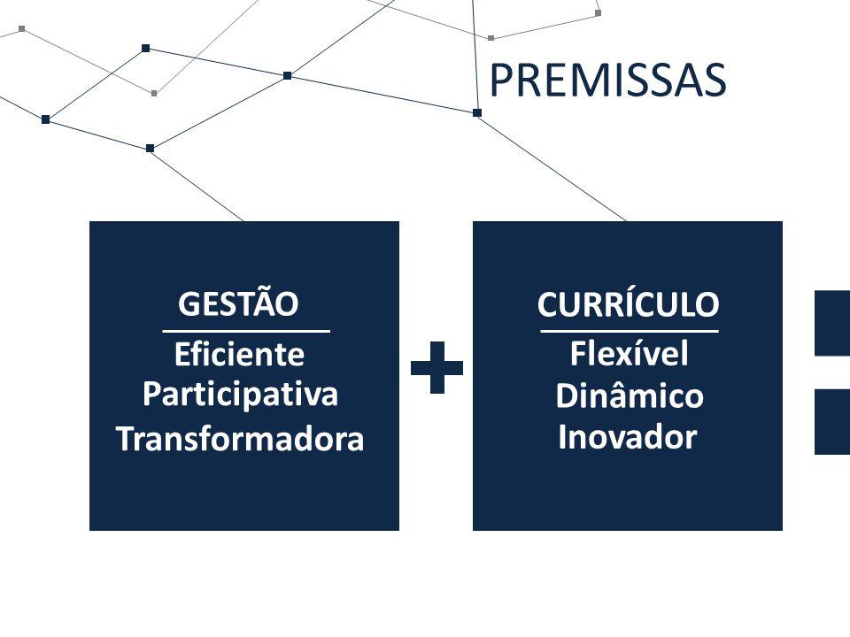 PREMISSAS CURRÍCULO Flexível Participativa Dinâmico Transformadora