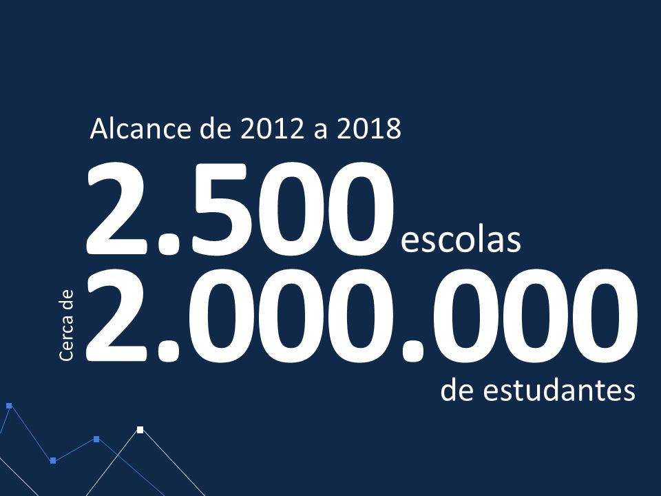 Alcance de 2012 a 2018 2.500 escolas 2.000.000 Cerca de de estudantes