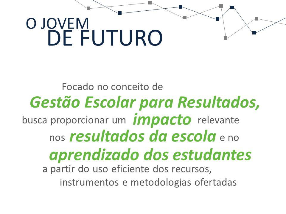 DE FUTURO Gestão Escolar para Resultados, impacto resultados da escola