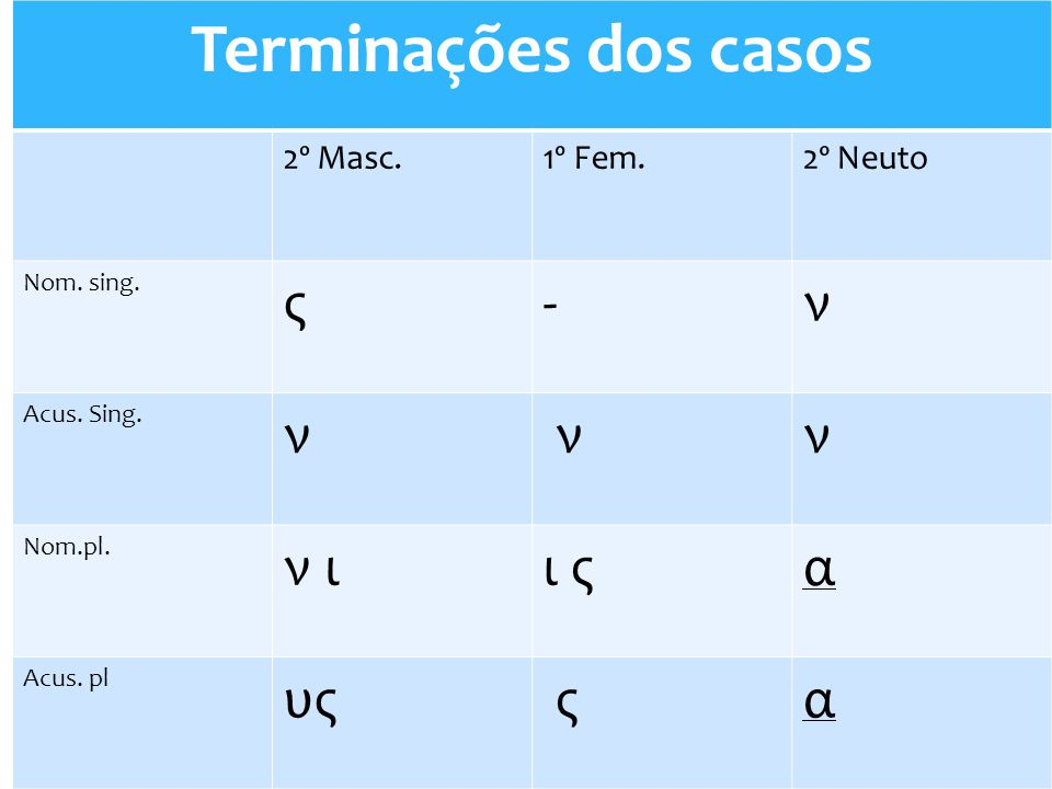 Terminações dos casos ς - ν ν ι ι ς α υς 2º Masc. 1º Fem. 2º Neuto