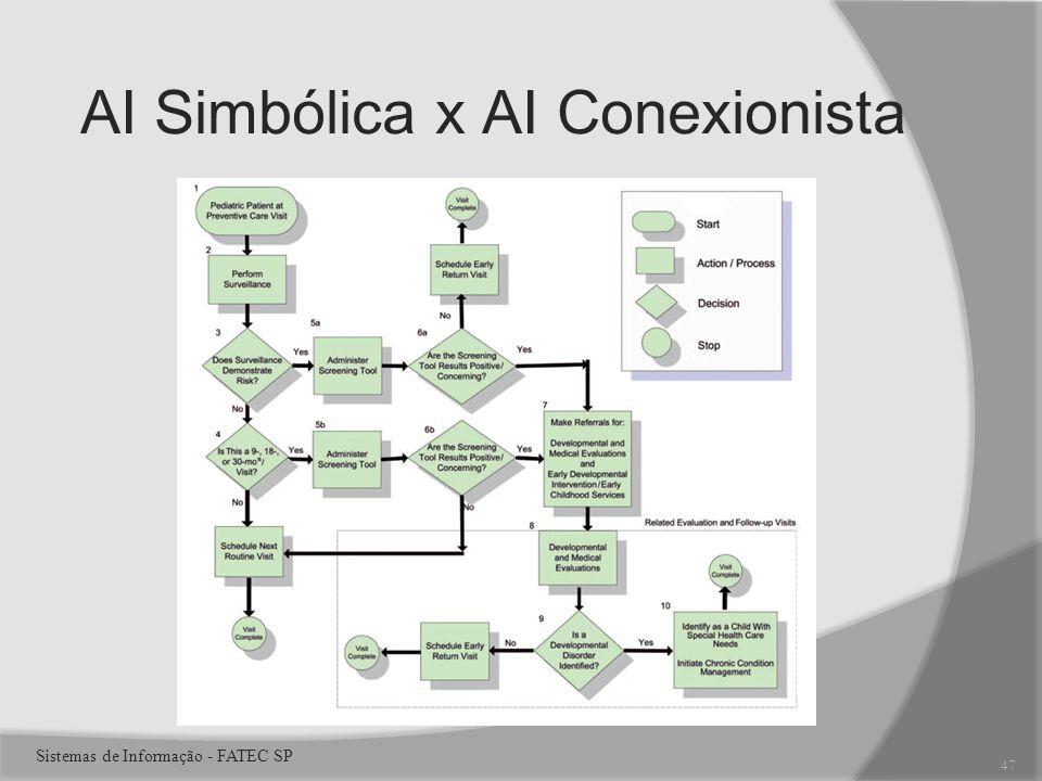 AI Simbólica x AI Conexionista