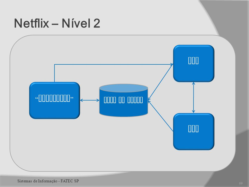 Netflix – Nível 2 SPT Cinematch ERP Base de Dados