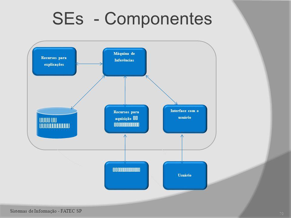 SEs - Componentes Base de Conhecimento