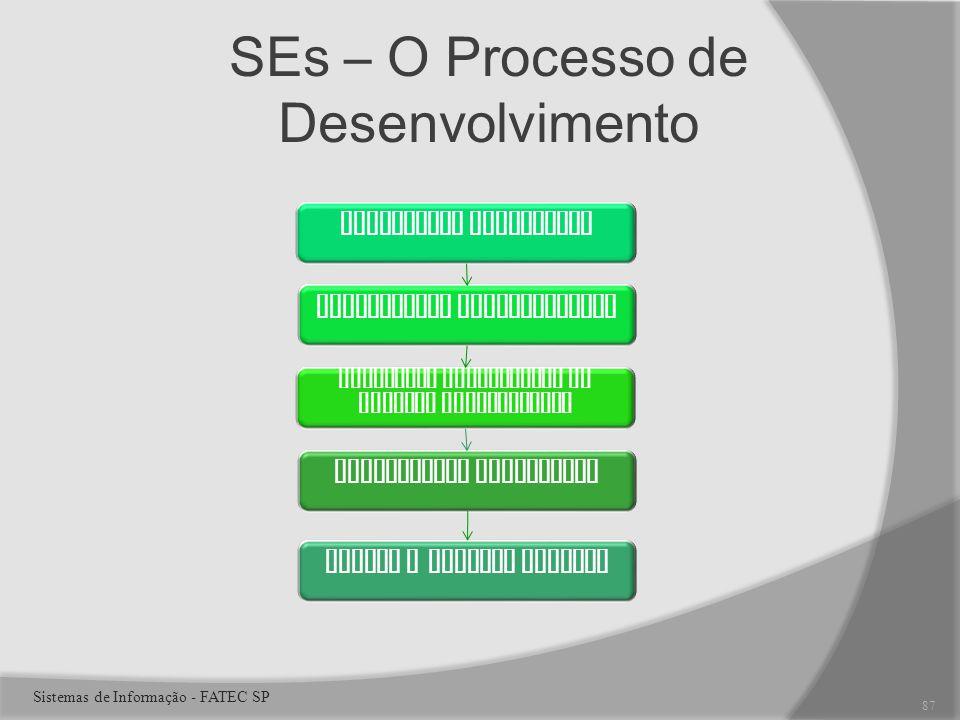 SEs – O Processo de Desenvolvimento