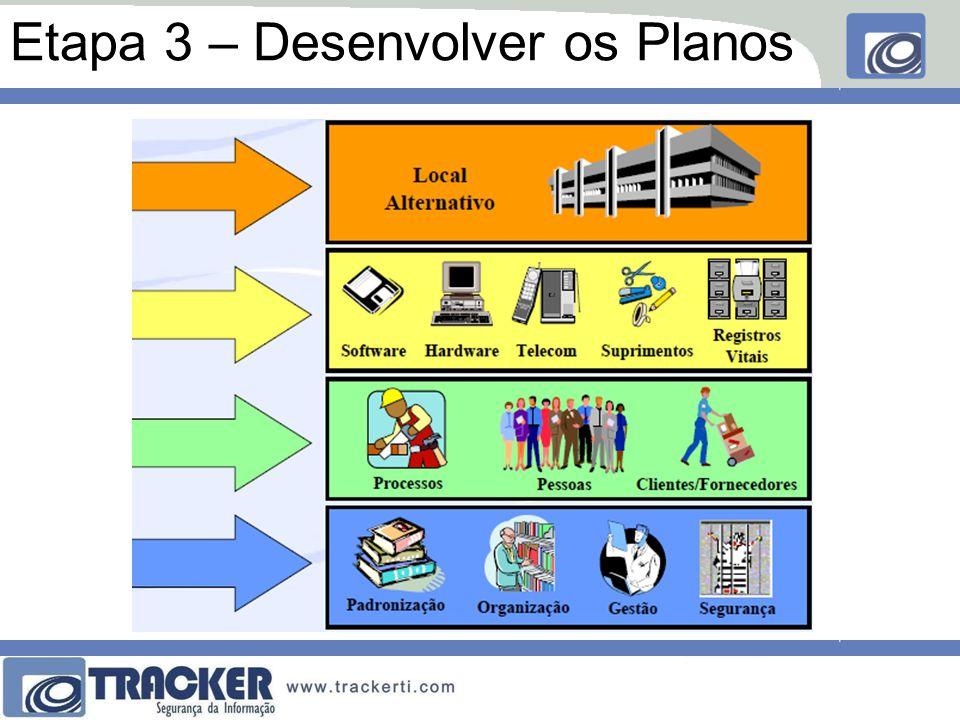Etapa 3 – Desenvolver os Planos
