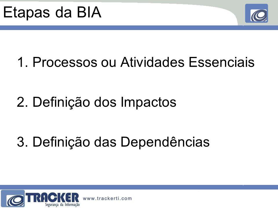 Etapas da BIA Processos ou Atividades Essenciais