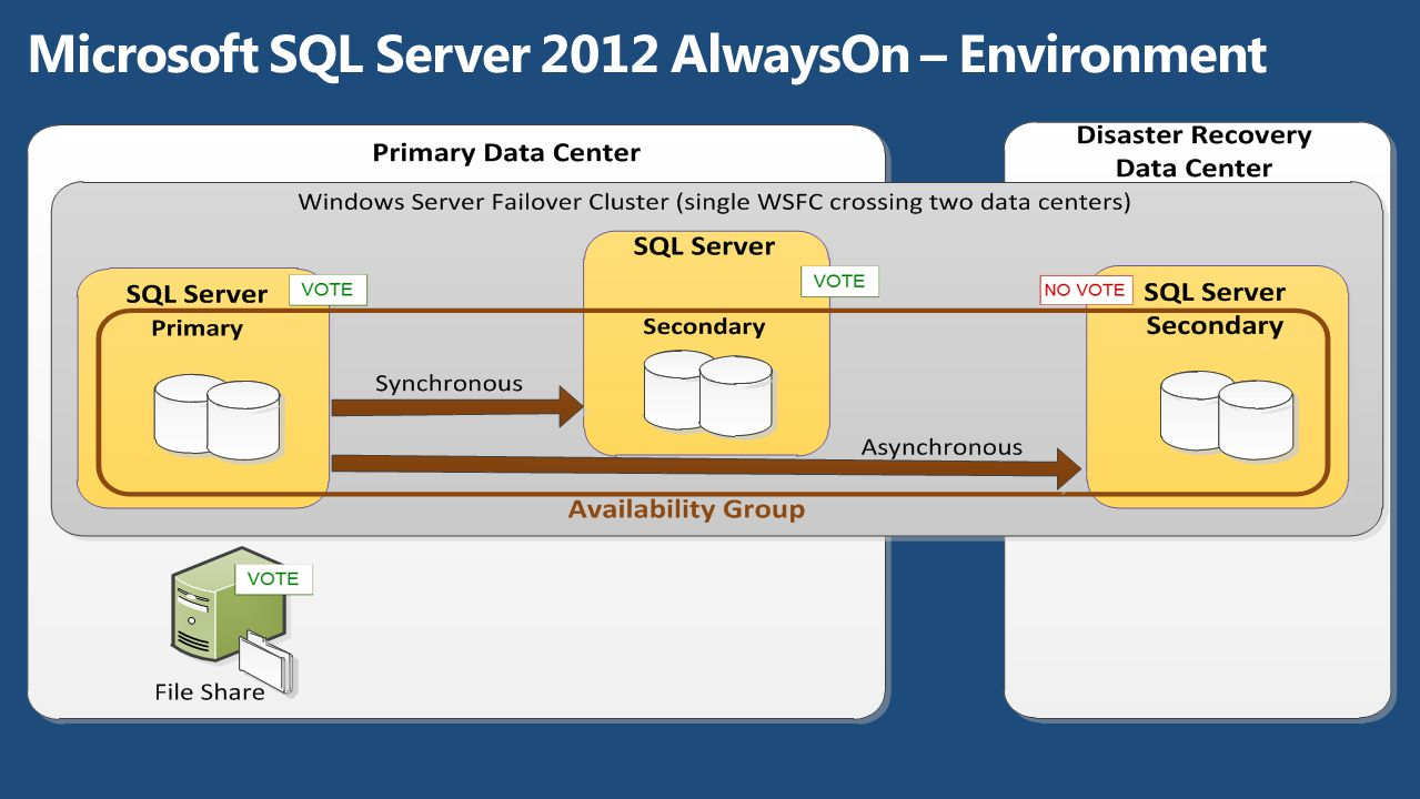 Microsoft SQL Server 2012 AlwaysOn – Environment