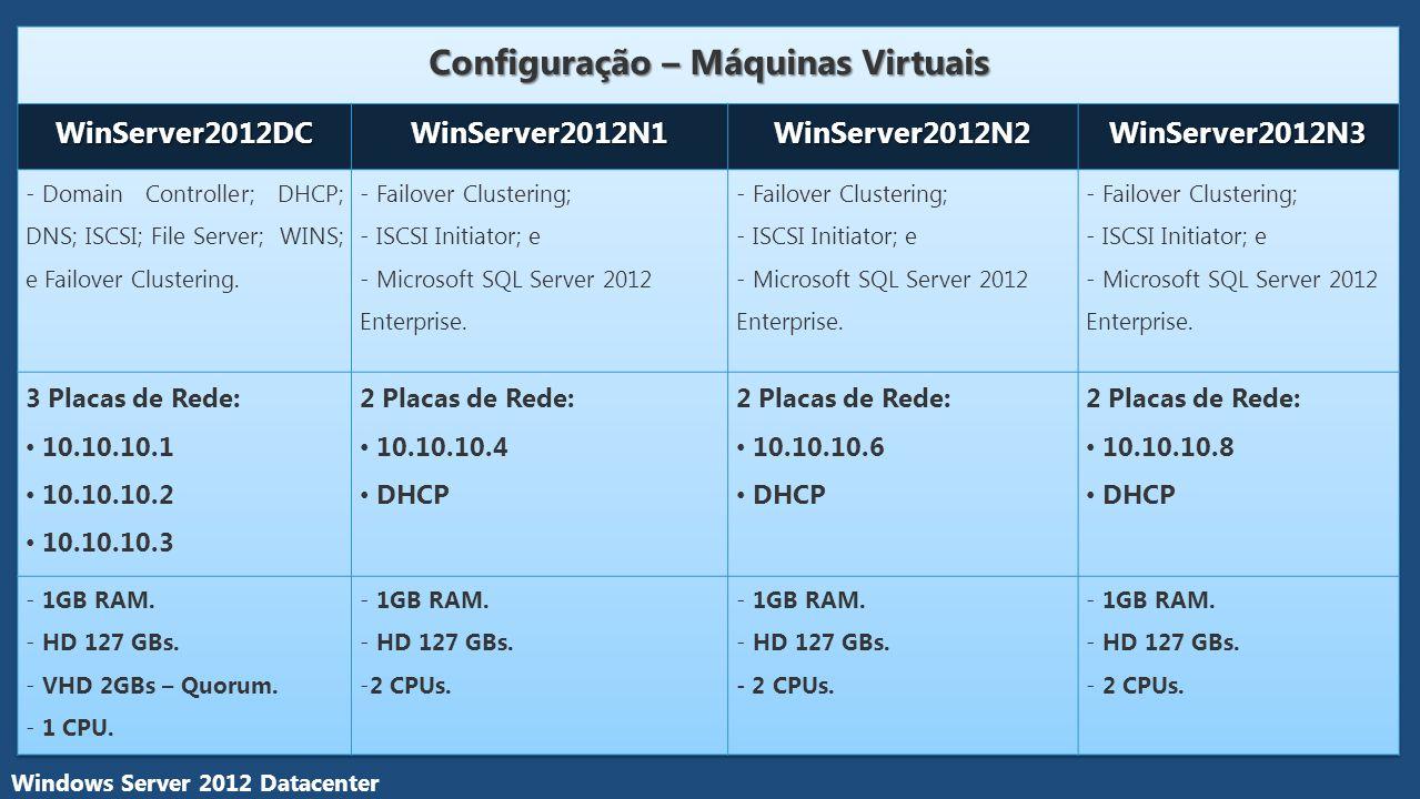 Configuração – Máquinas Virtuais